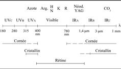 Lésions oculaires en fonction de la longueur d'onde du laser